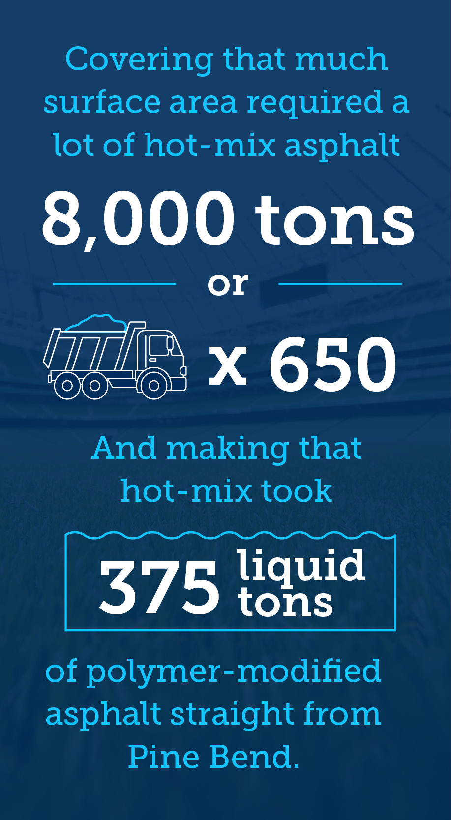 Covering that much surface area required a lot of hot-mix asphalt – about 8,000 tons in fact, or about 650 filled dump trucks. And making that hot-mix took roughly 375 liquid tons of polymer-modified
