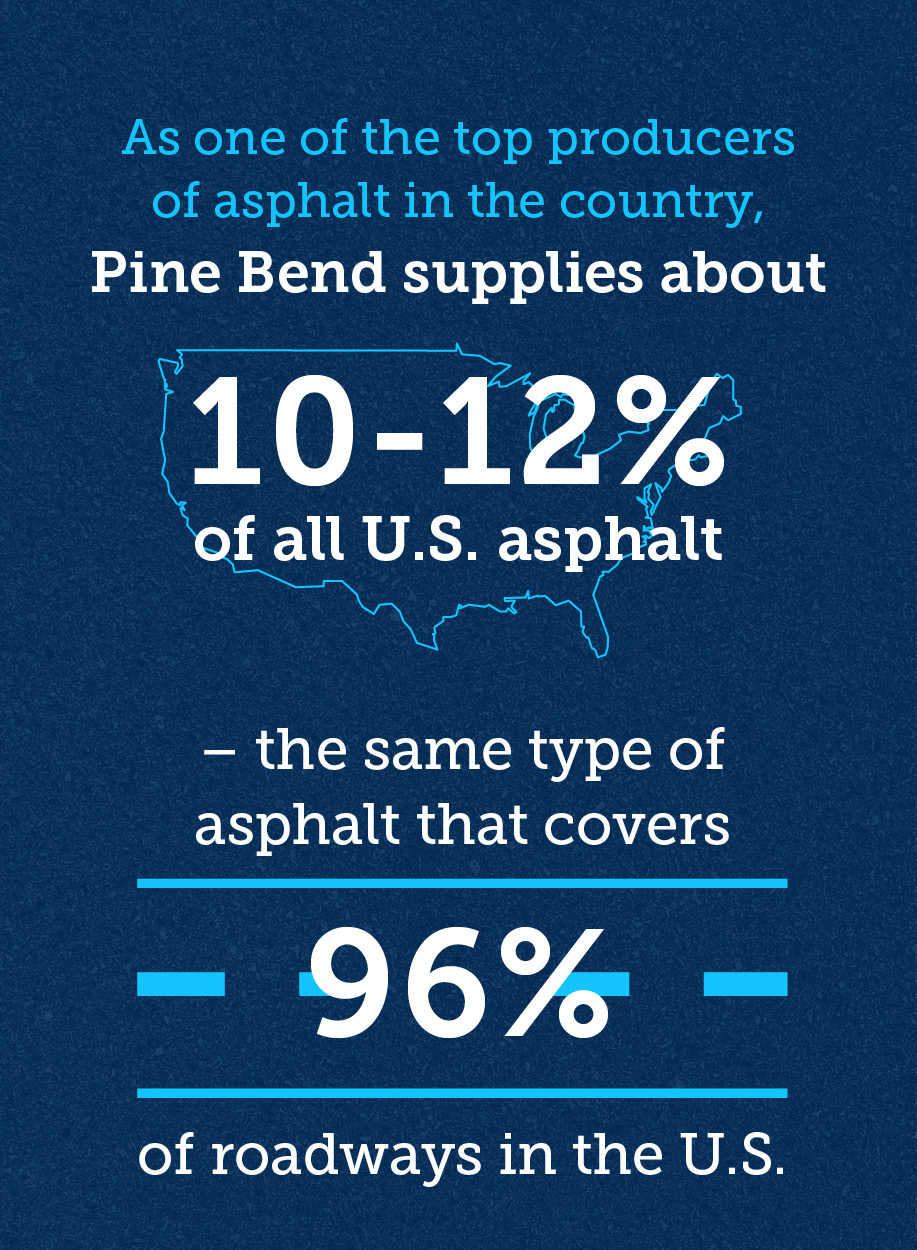 It covers 96 percent of our roadways, and the Flint Hills facility at Pine Bend is one of the largest suppliers of high-quality asphalt, producing more than 10 percent of all U.S. asphalt.