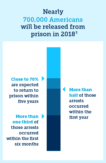 Nearly 700,000 Americans will be released from prison in 2018. Close to 70% are expected to return to prison within five years. More than half of those arrests occurred within the first year.