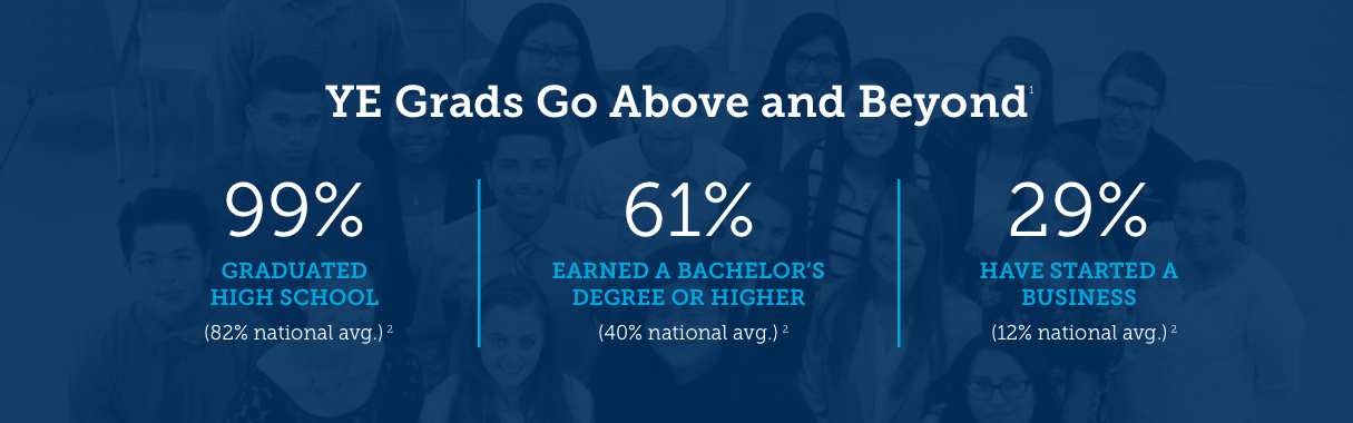 YE Alumni Survey Results - 99% Graduated High School - 61% Earned a bachelor