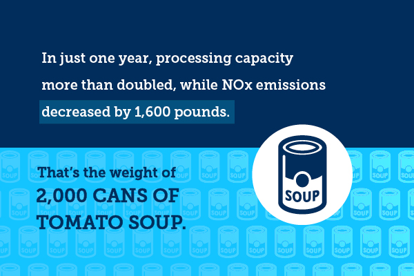 Infographic about stat which states that: In just one year, processing capacity more than doubled, while NOx emissions decreased by 1,600 pounds. That